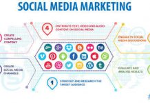 Social media nuove strategie